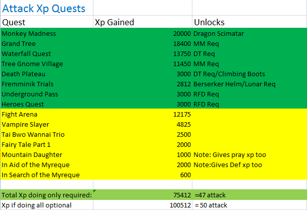 quests that give attack xp-0