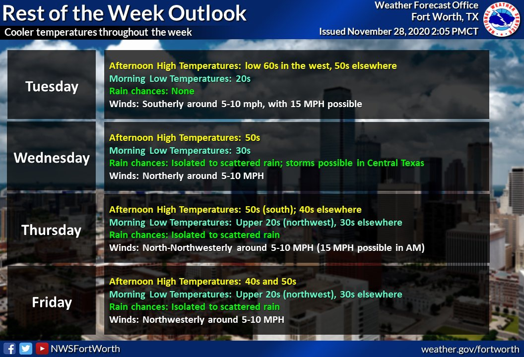 nws fort worth twitter-4