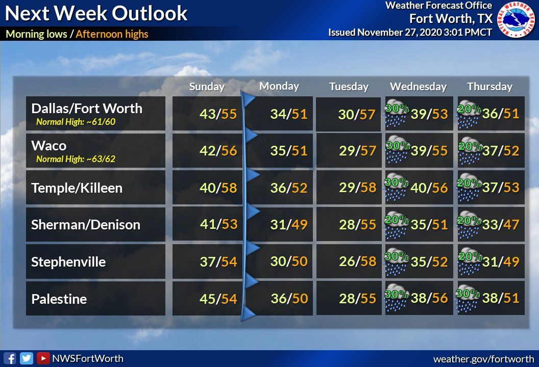 nws fort worth twitter-9