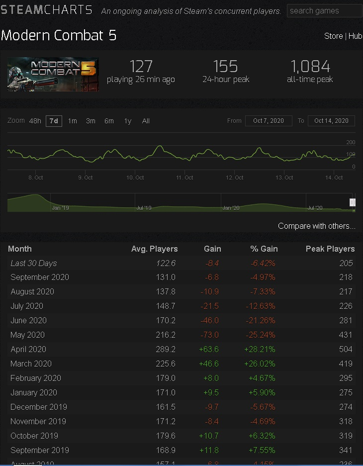 steam charts dirty bomb-0