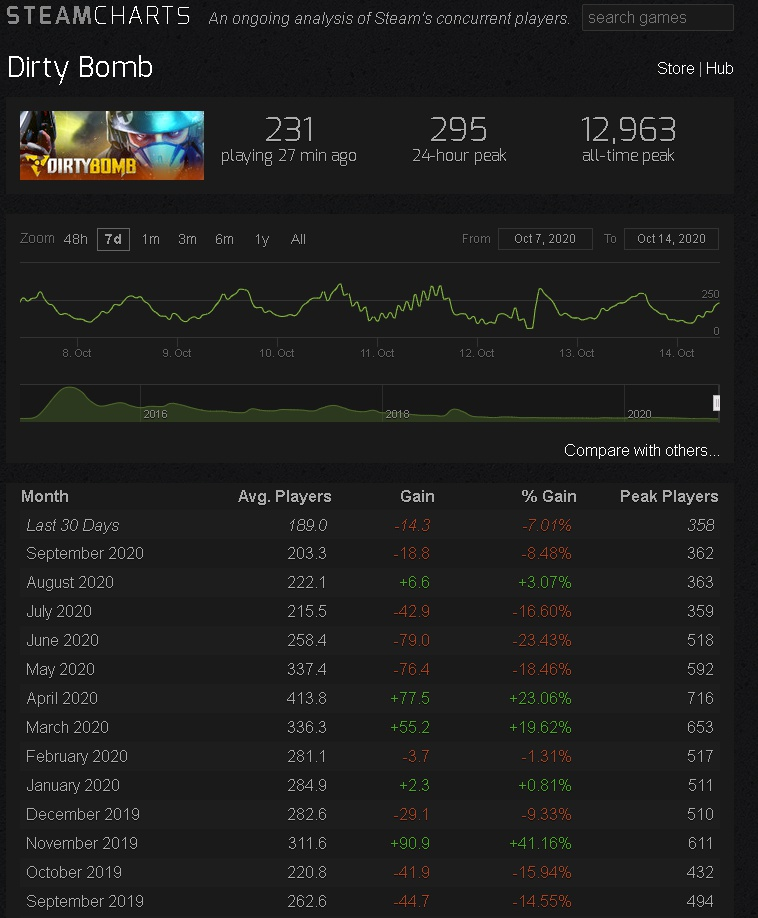 steam charts dirty bomb-3