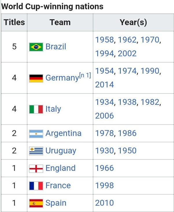 most world cup wins-0