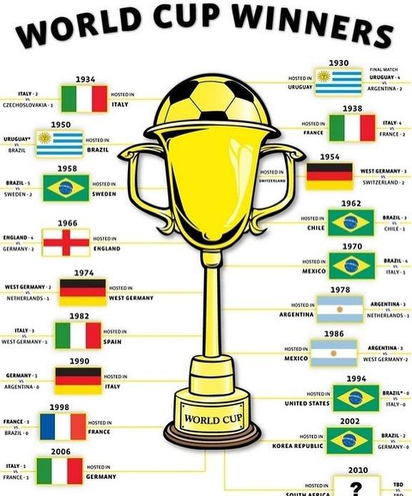 most world cup wins-1