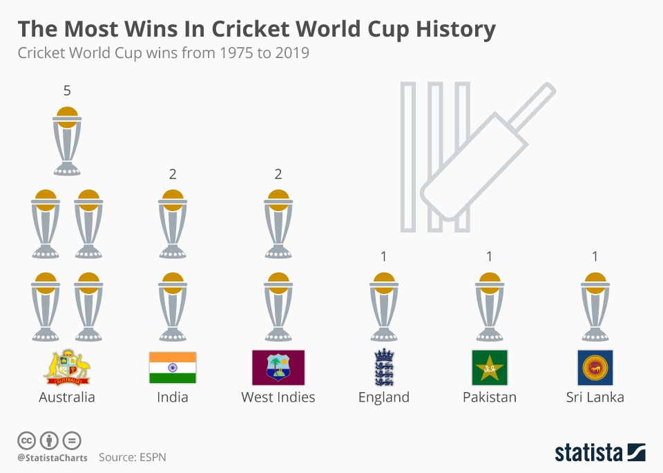 most world cup wins-2