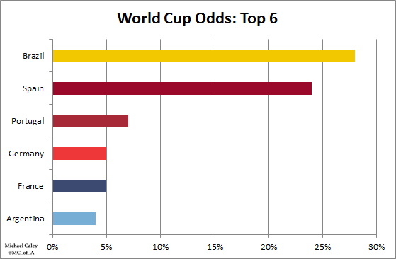 most world cup wins-4