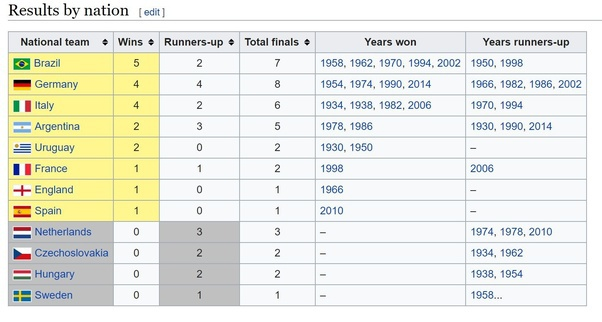 most world cup wins-5